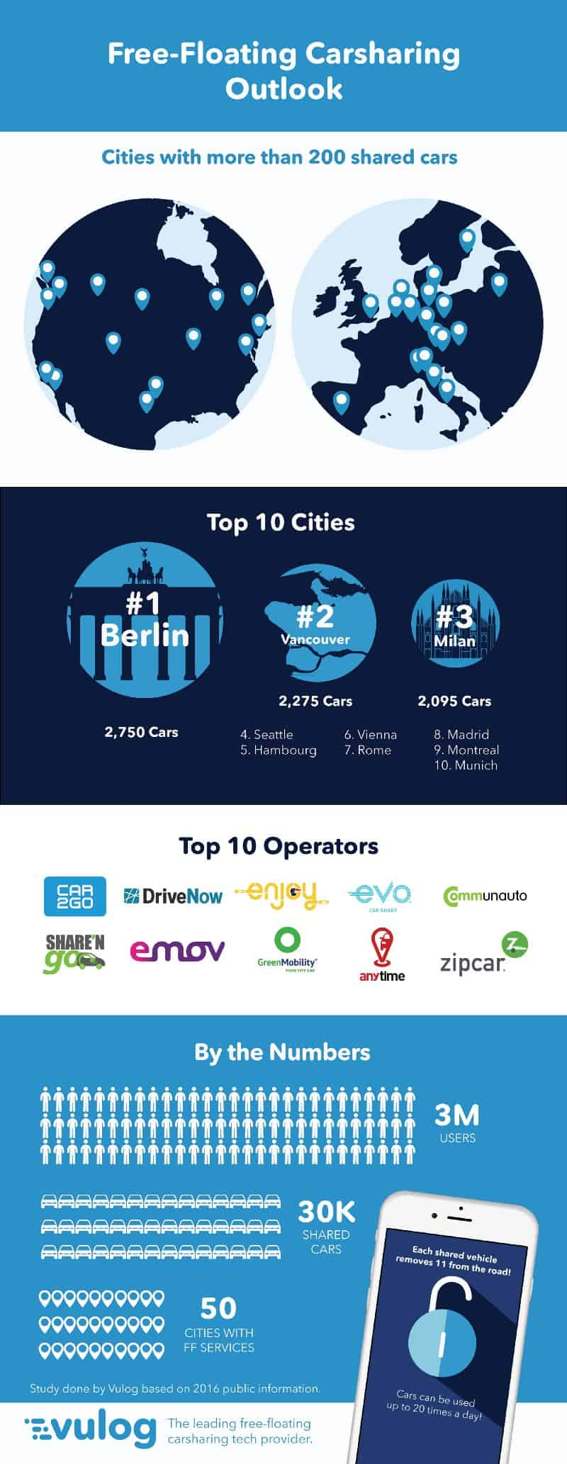Infographic free floating carsharing